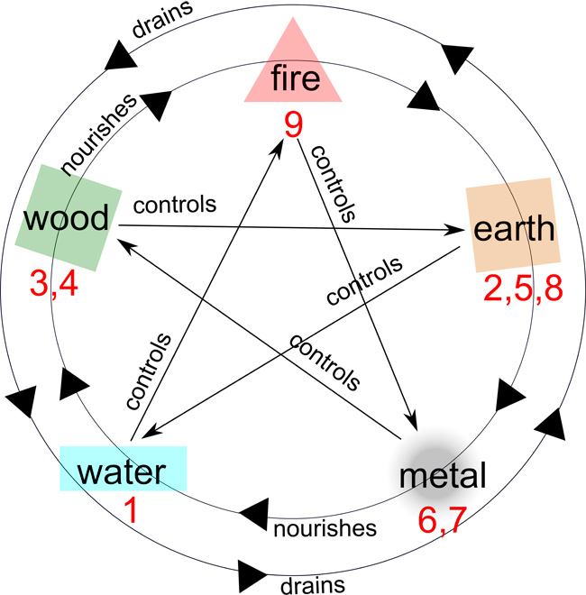 the 5 elements circle of nourishing, draining, and controlling