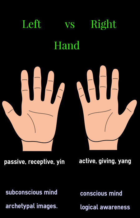 left vs right hand