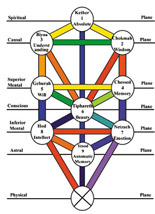 The Kabbalah vs Other Religions and Traditions | Kabbalah Articles